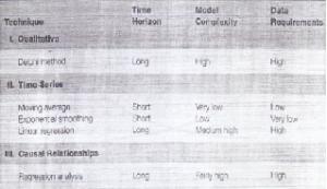 Comparison of Forecasting Techniques