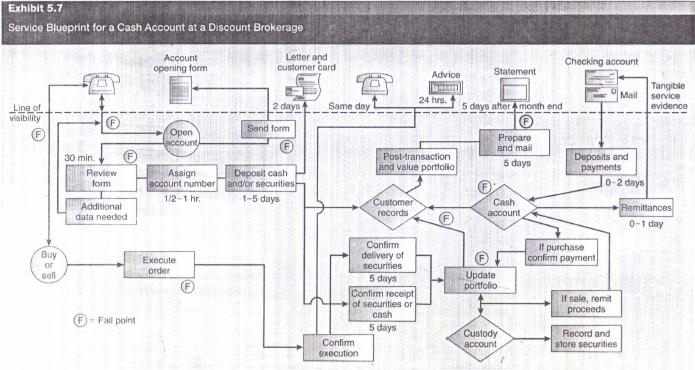 Operations management homework help