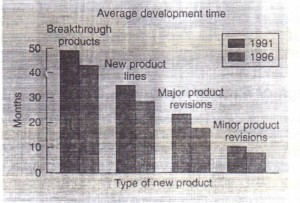 The New Product Development (NPD) Process