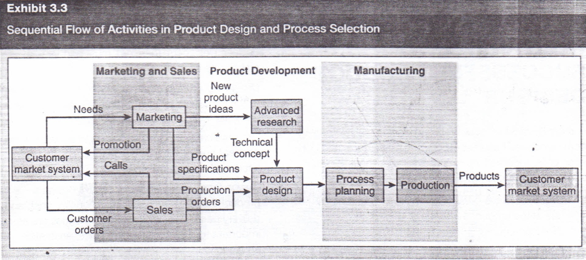 the new product development npd process operations management the new product development npd process