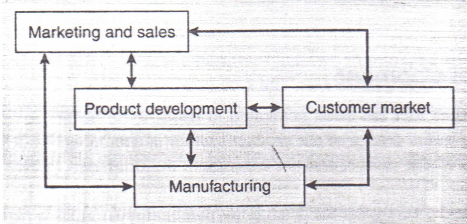 The New Product Development (NPD) Process Operations