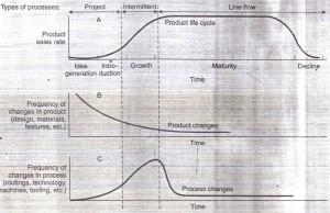 The Product-Process Matrix