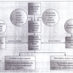 MRP System Structure