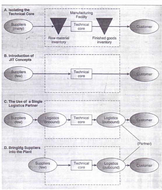 Evolution of homework